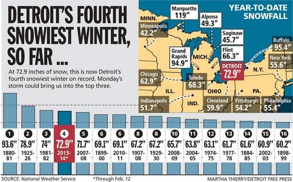 Detroit Snow