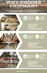 Chipman Warehouses